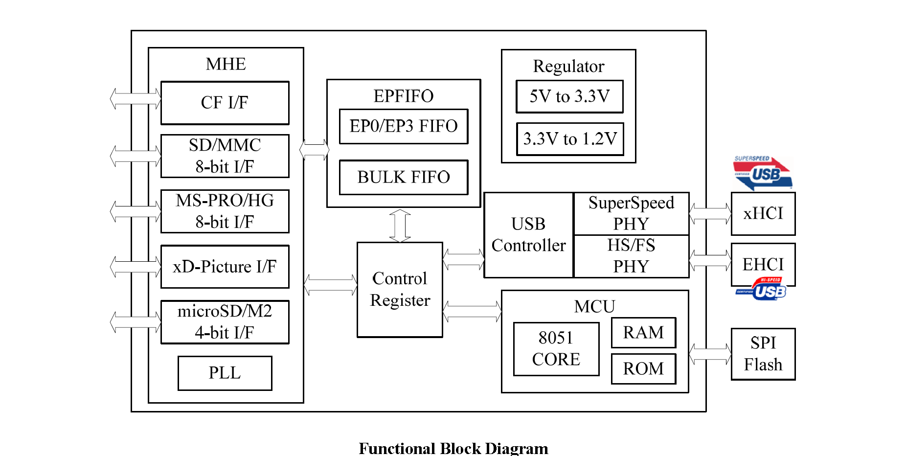 compact flash card block diagram   32 wiring diagram